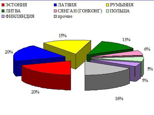 ФТС России: данные об экспорте-импорте Российской Федерации за шесть месяцев 2018 года