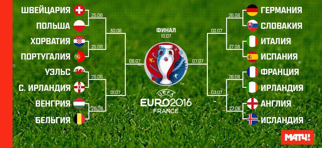 посмотрим евро-2016 турнирная таблица смотреть Новости