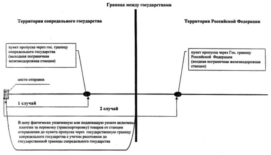 Схема возможных случаев поставки товаров при их продаже па условии daf-граница.